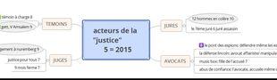 Cover LA MACHINE JUDICIAIRE ET SES ACTEURS