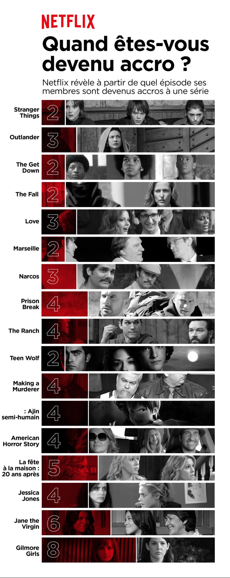 Illustration Netflix révèle à quel épisode vous tombez accro à une série